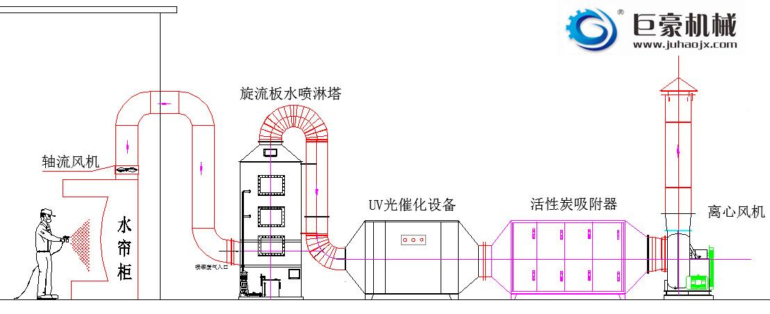 廢氣處理設備原理圖