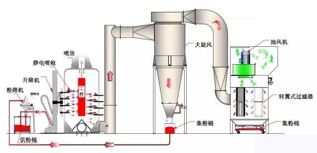 五金喷塑流水线(图3)